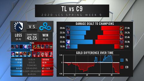 LCS比赛:C9击败TL,四届冠军液体无缘后续比赛