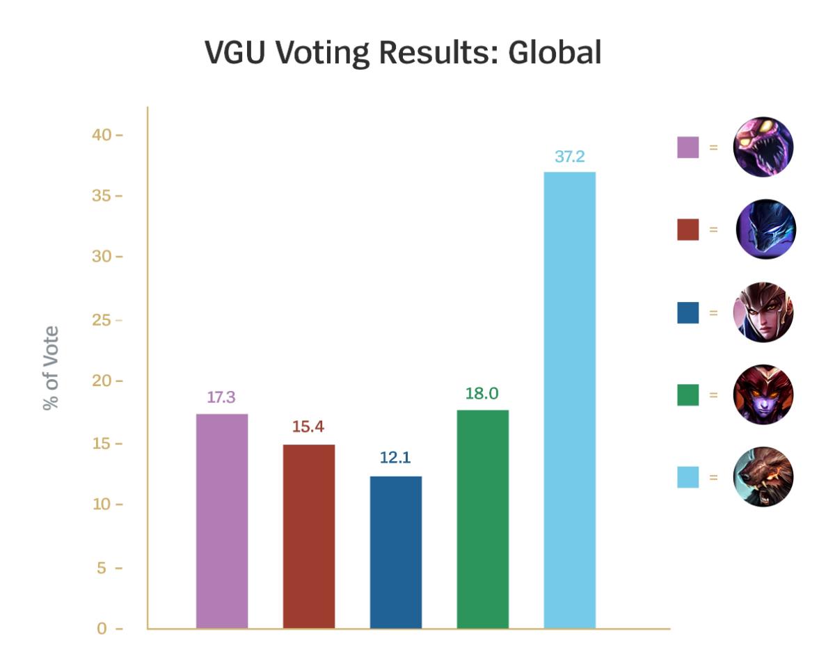 Riot官方投票:乌迪尔VGU重做
